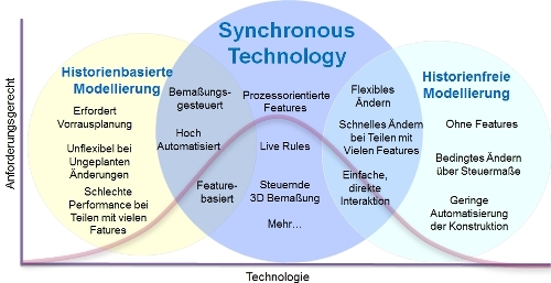 Synchronous Technology - Solid Edge